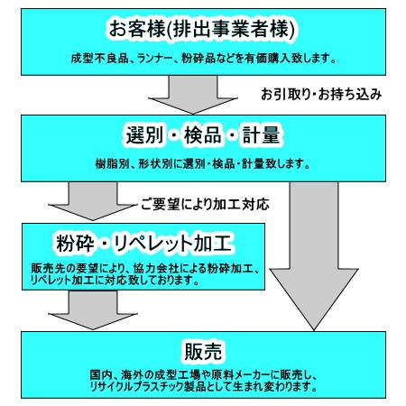 合成樹脂再生加工、再生原料販売行程図